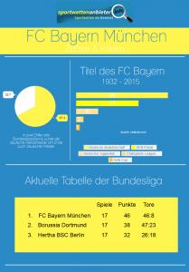 Zahlen und Fakten zum FC Bayern München